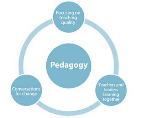 Pedagogy Circle